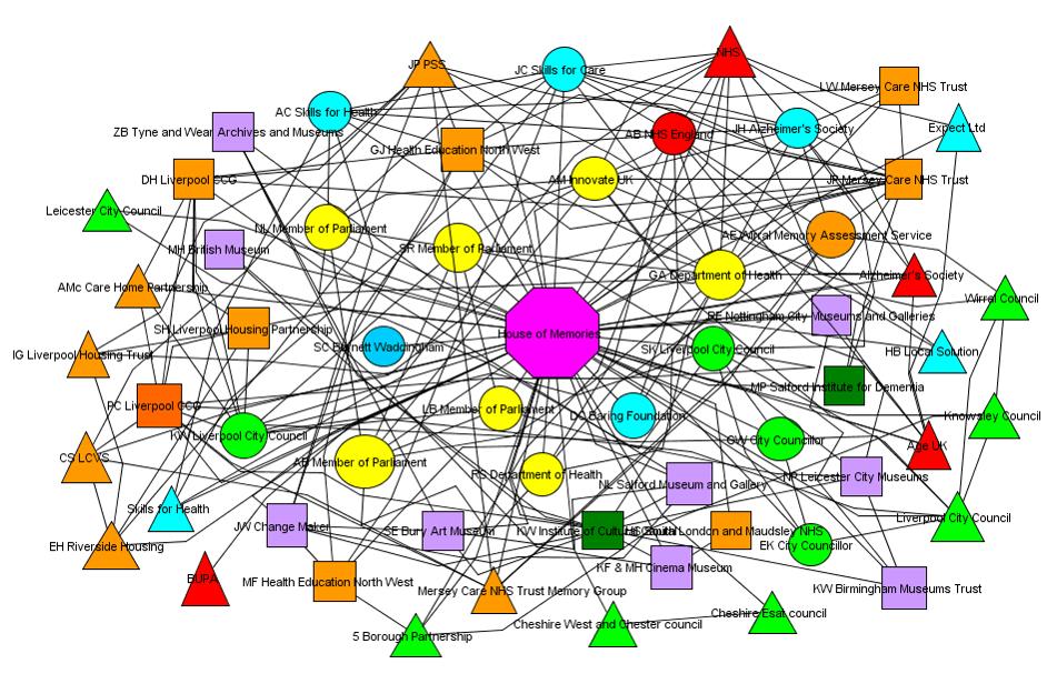 hom-network